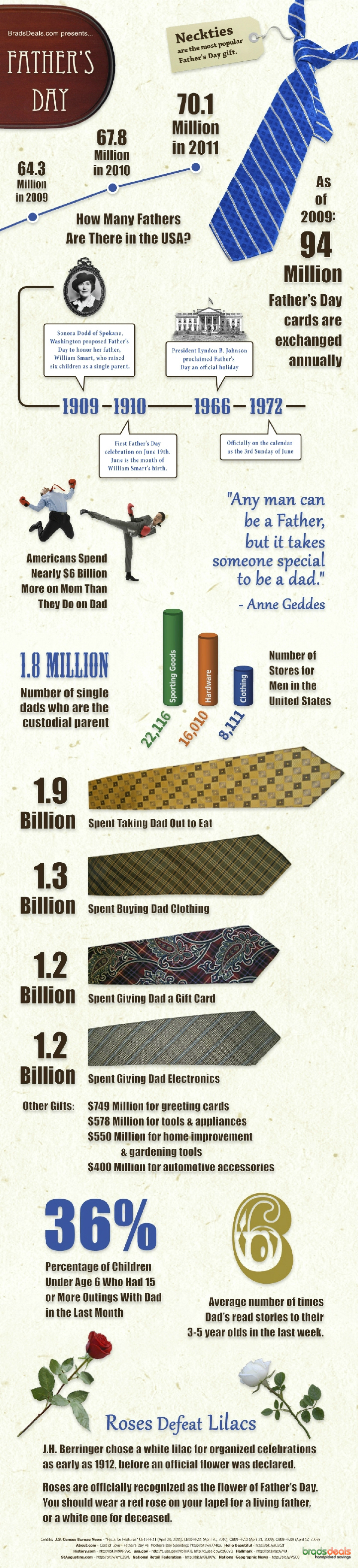 Fun Facts for Father's Day 2011 Infographic