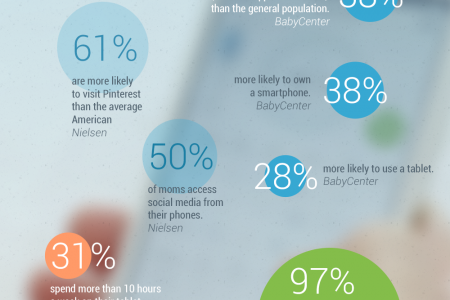 Fun Facts On Moms & Technology Infographic