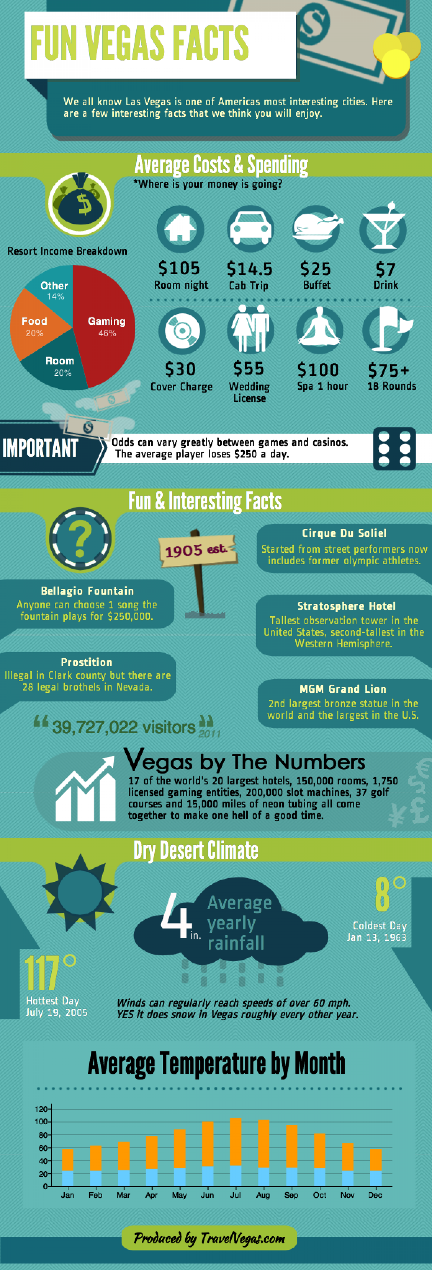 Fun Las Vegas Facts Infographic