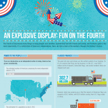 Fun on the 4th - An Explosive Display Infographic