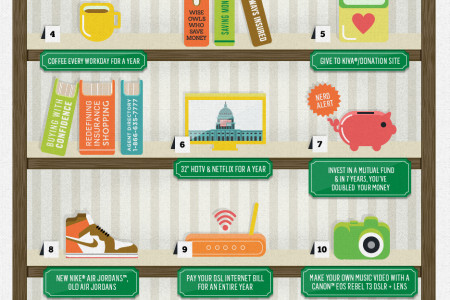 Fun Ways to Spend $429 Infographic