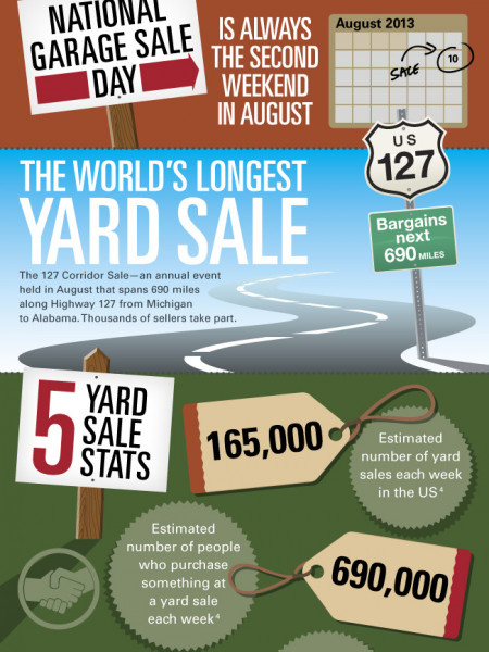 Fun Yard Sale Facts  Infographic