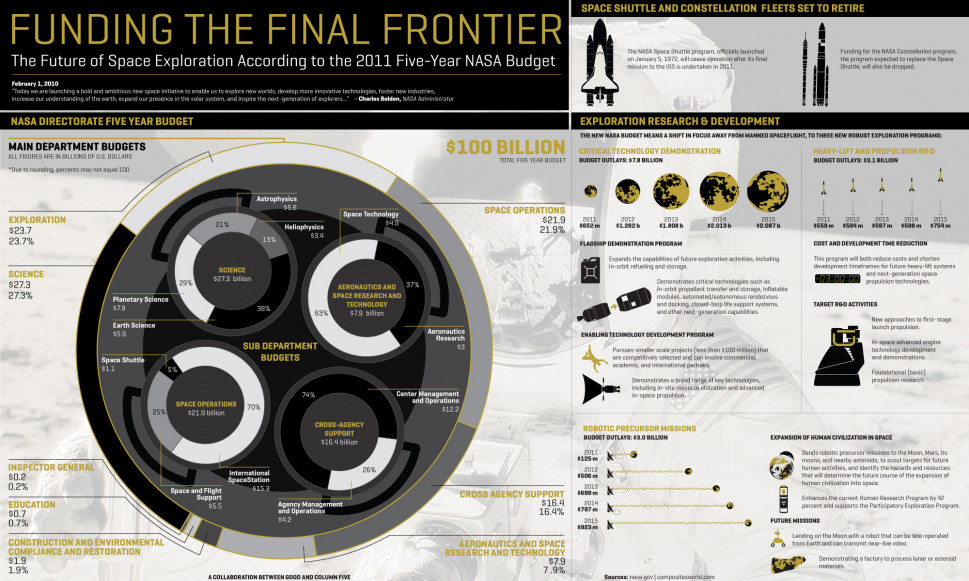 Funding the Final Frontier Infographic