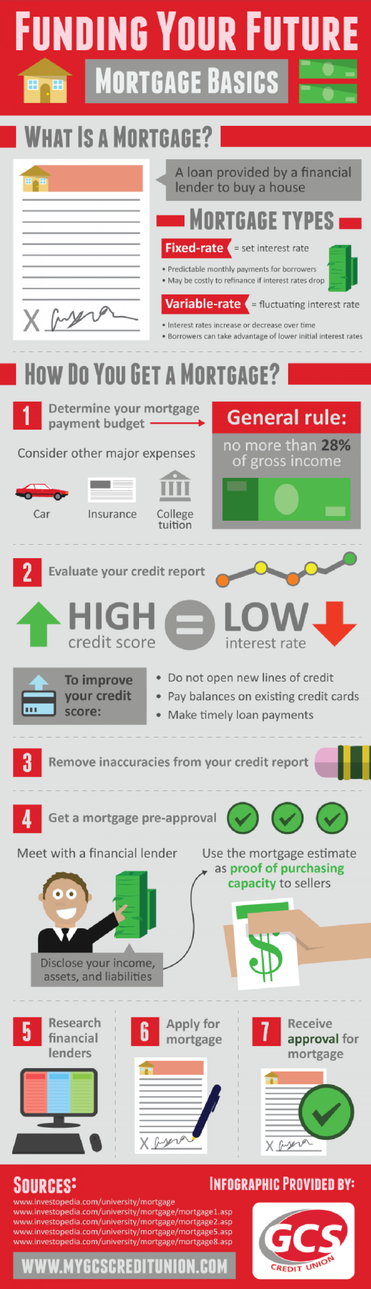 Funding Your Future: Mortgage Basics Infographic