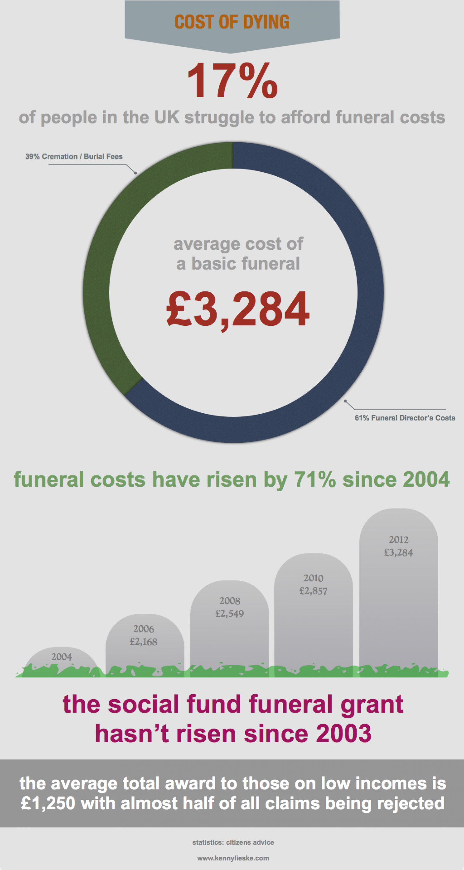 funeral poverty Infographic