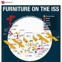 Furniture On The ISS Infographic