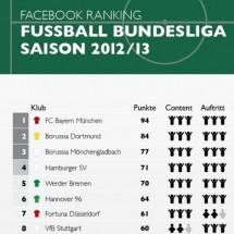 Fussball Bundesliga Facebook Ranking Infographic