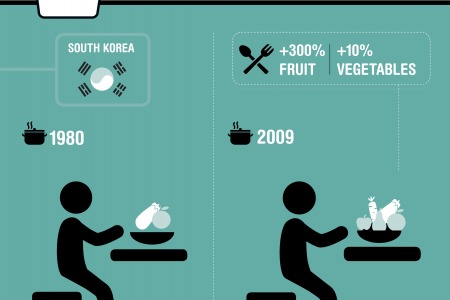 Future diets: Change is possible - just look to South Korea Infographic