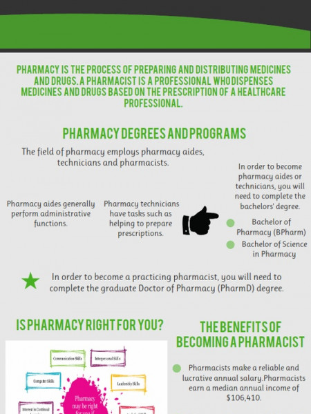 Pharmacy Degree Career Infographic
