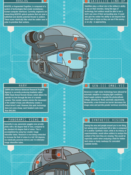 Future Military Helmet Provides Supernatural Vision Infographic