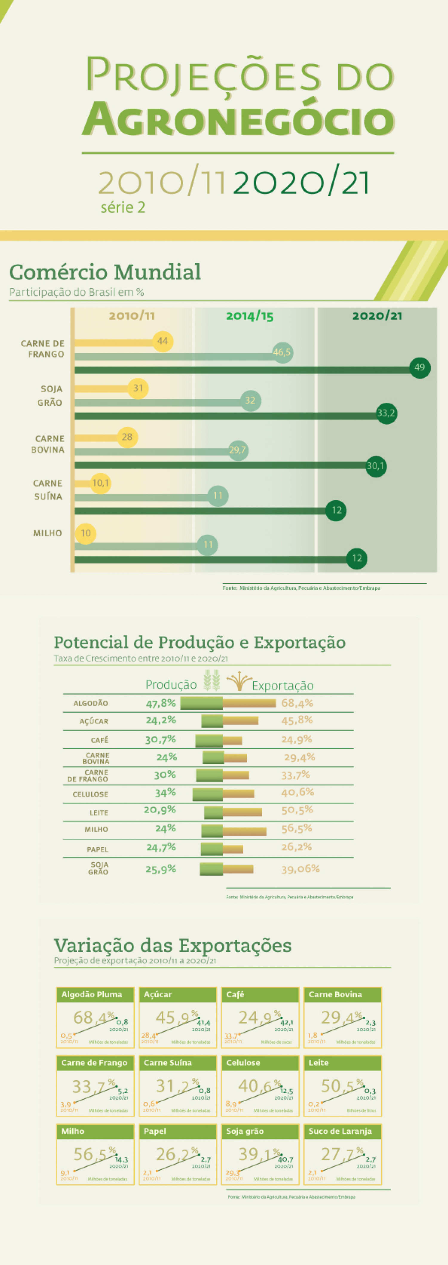 Future numbers for Brazilian Agribusiness - part II Infographic