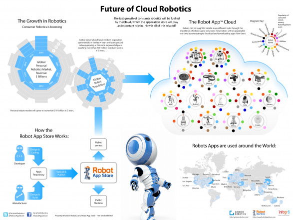 Future of Cloud Robotics