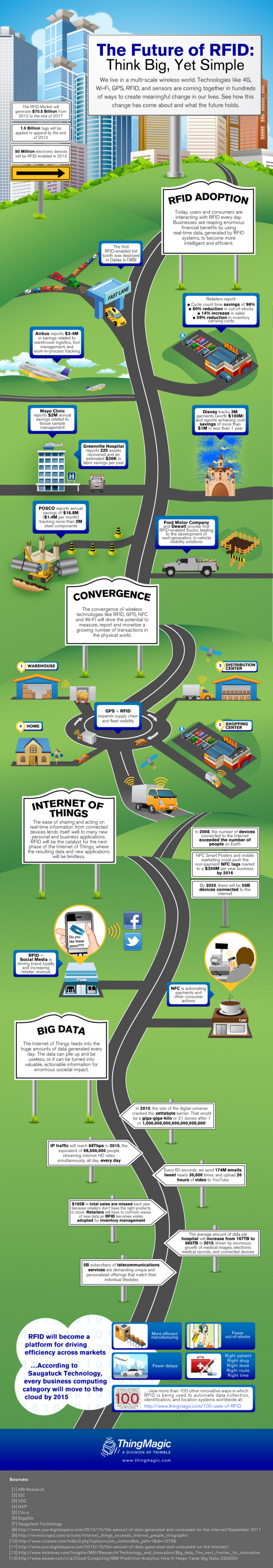 Future of RFID Infographic