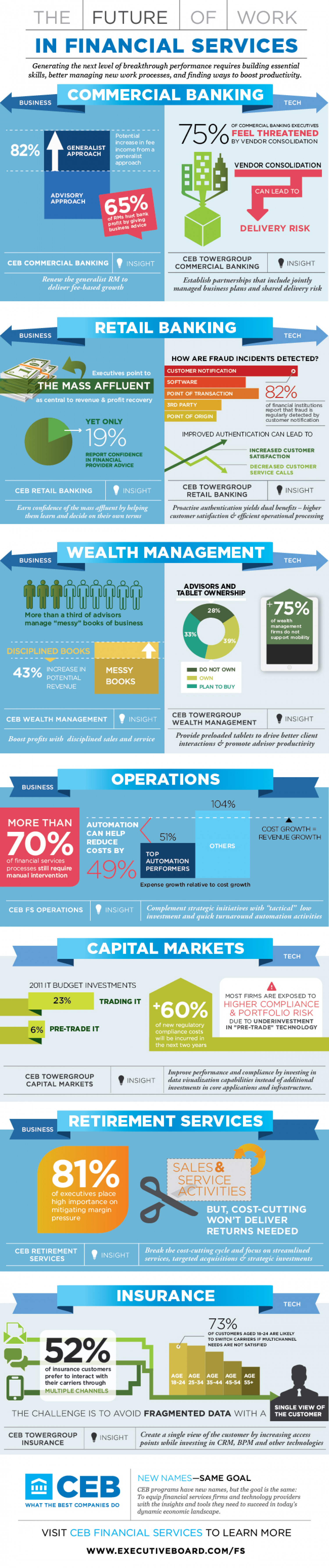 Future of Work in Financial Services Infographic