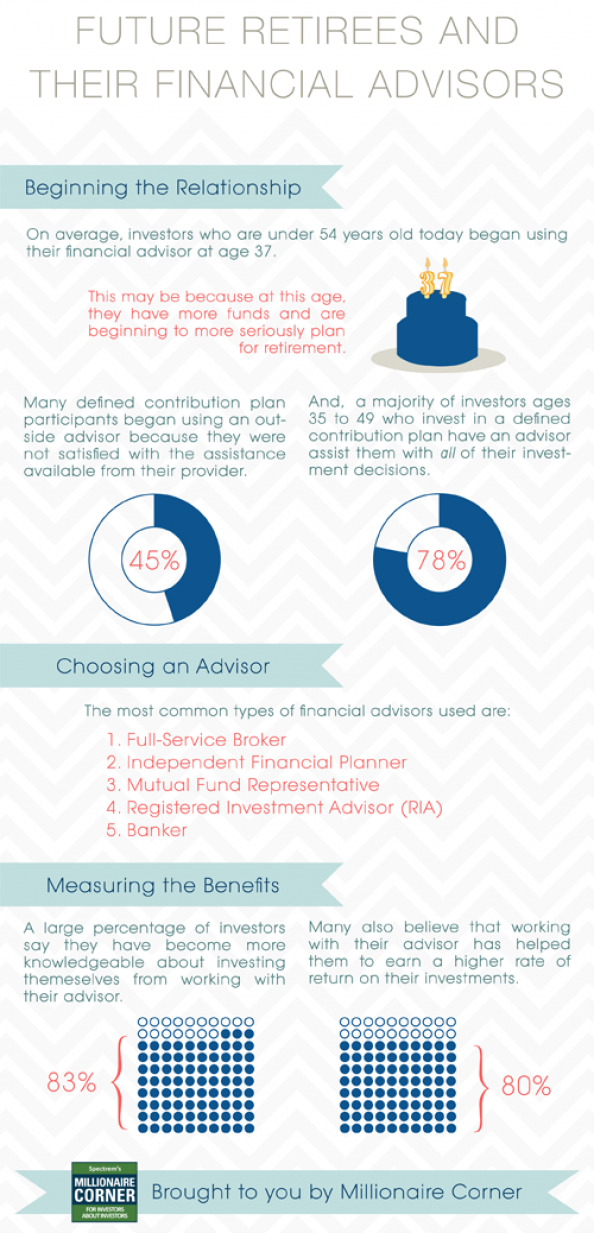 Future Retirees and Their Financial Advisors Infographic
