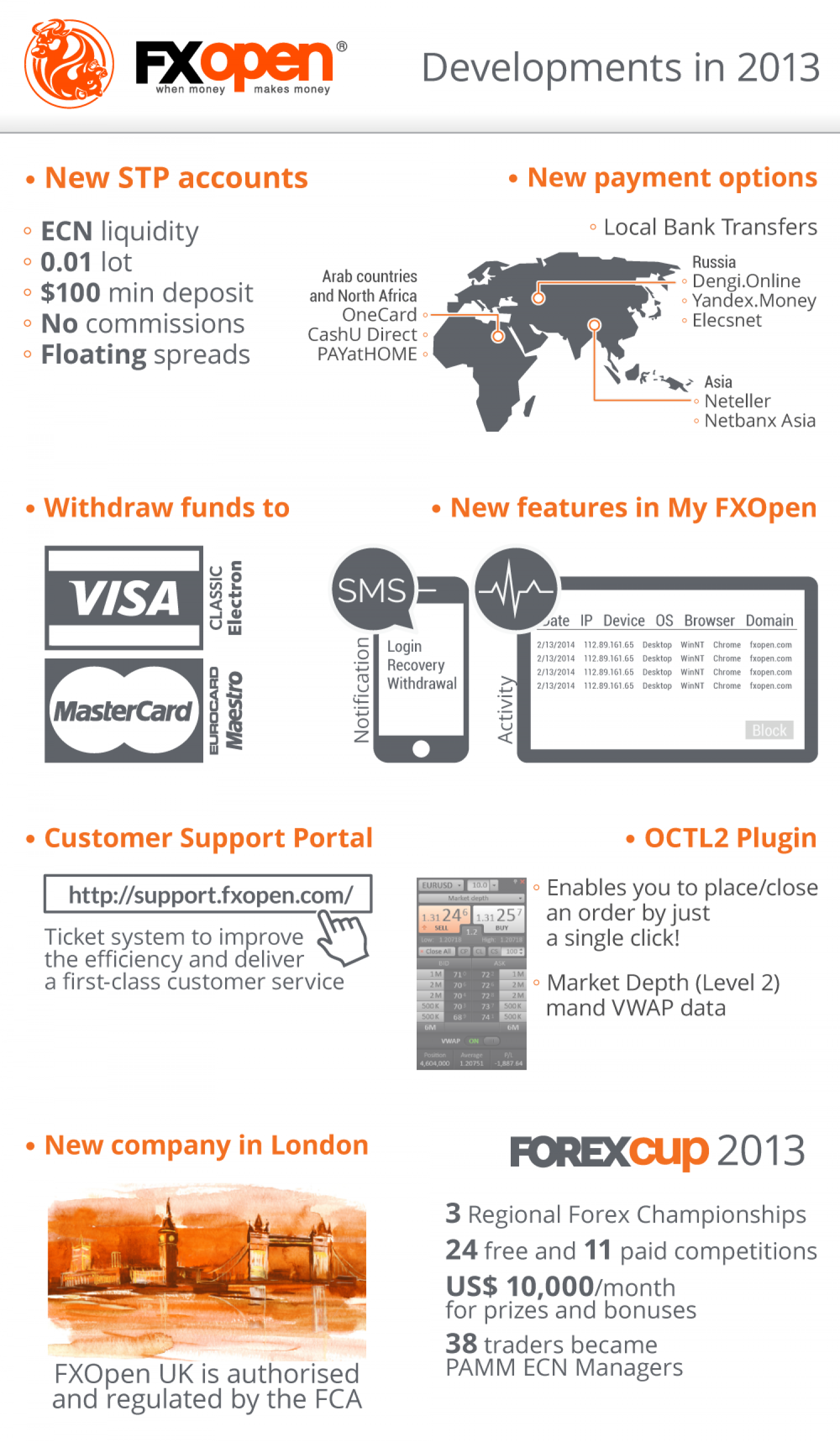 FXOpen Forex Broker Developments in 2013 Infographic