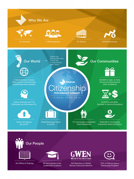 Citizenship Performance Summary  Infographic