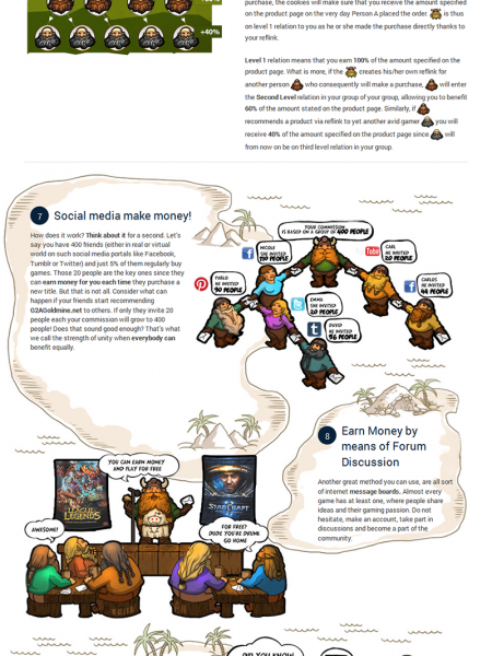 G2A Games & Goldmine Infographic