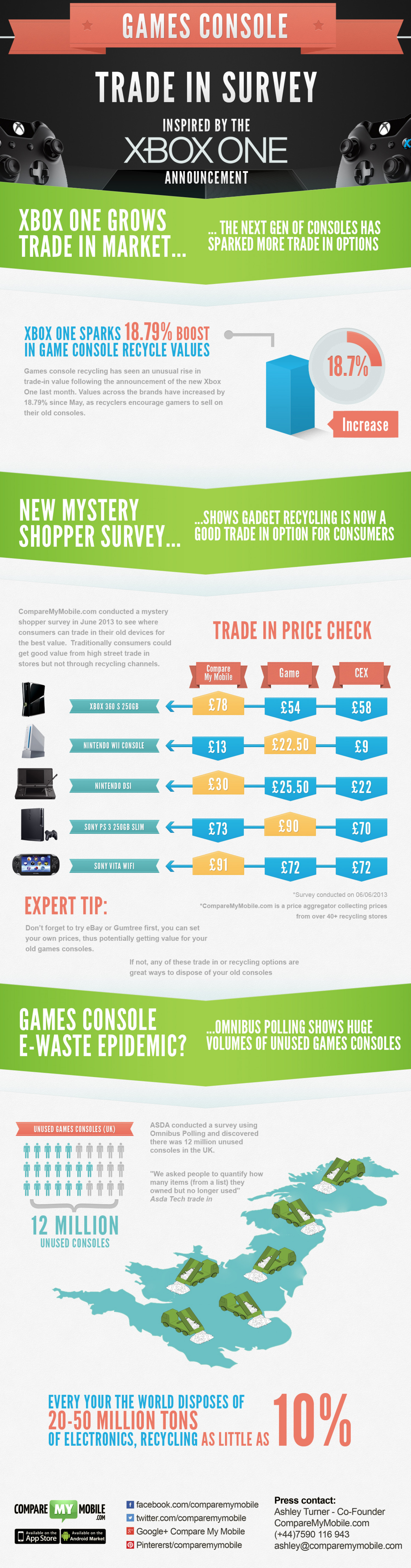 Gadget recycling: The Xbox Trade-in Survey Infographic