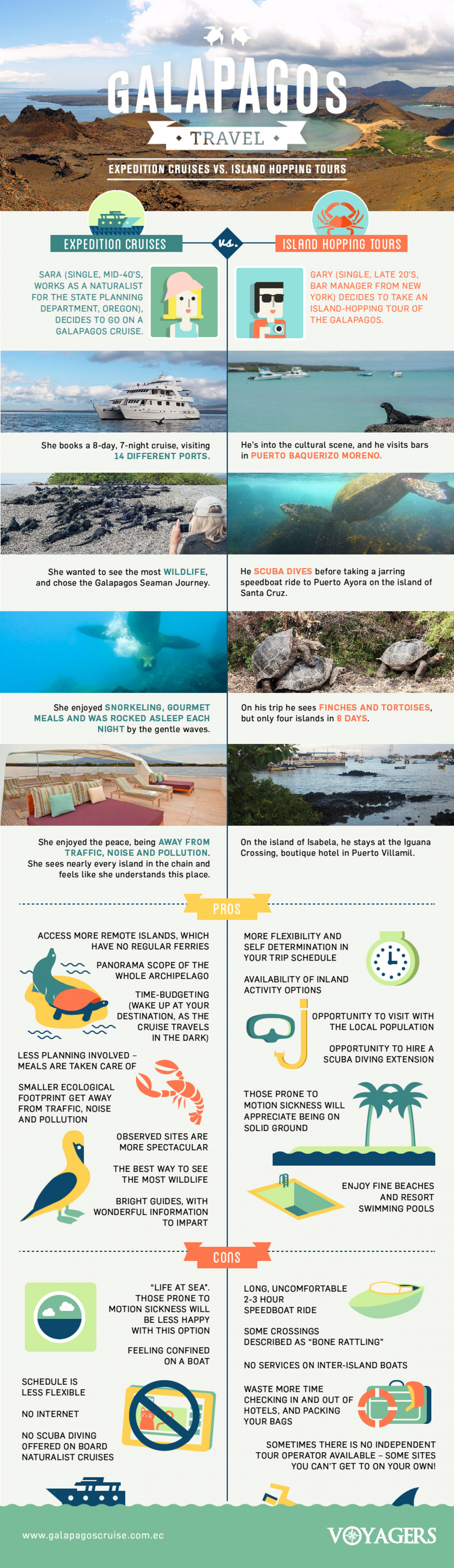 Galapagos Cruise or Island hopping tour Infographic