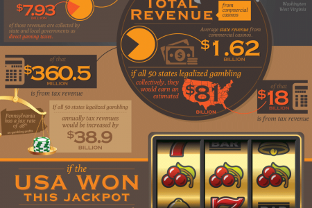Gambling and the USA National Debt Infographic