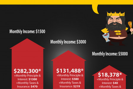Game of Homes Infographic