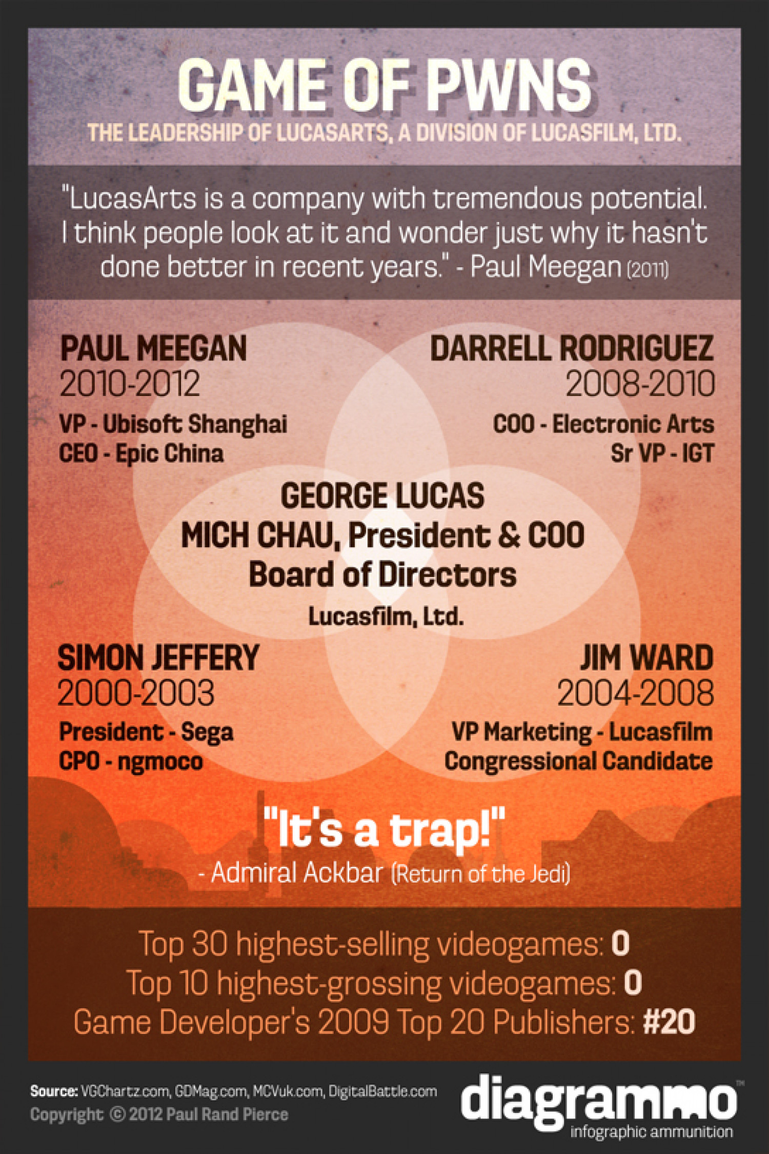 Game of Pwns: The Leadership of LucasArts Infographic