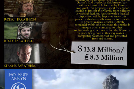 Game of Thrones - Castles Up For Sale Infographic