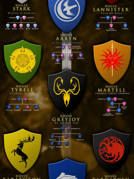 Game of Thrones - The Major Houses and Their Members Infographic