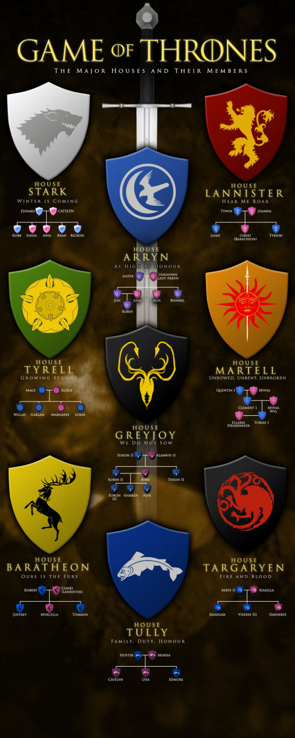 Game of Thrones - The Major Houses and Their Members