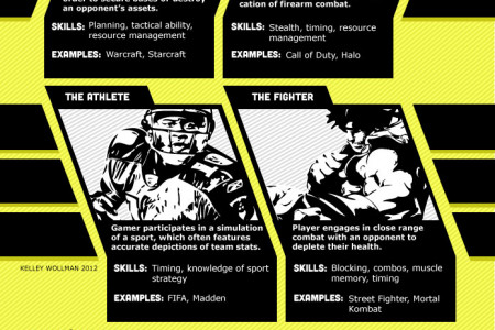Game on: E-sports genres and equipment Infographic
