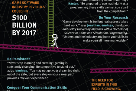 Game On: Turn Your Love of Gaming into a Career Infographic