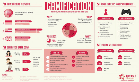 Gamification - What You Always Wanted to Know About it But Were Afraid to Ask