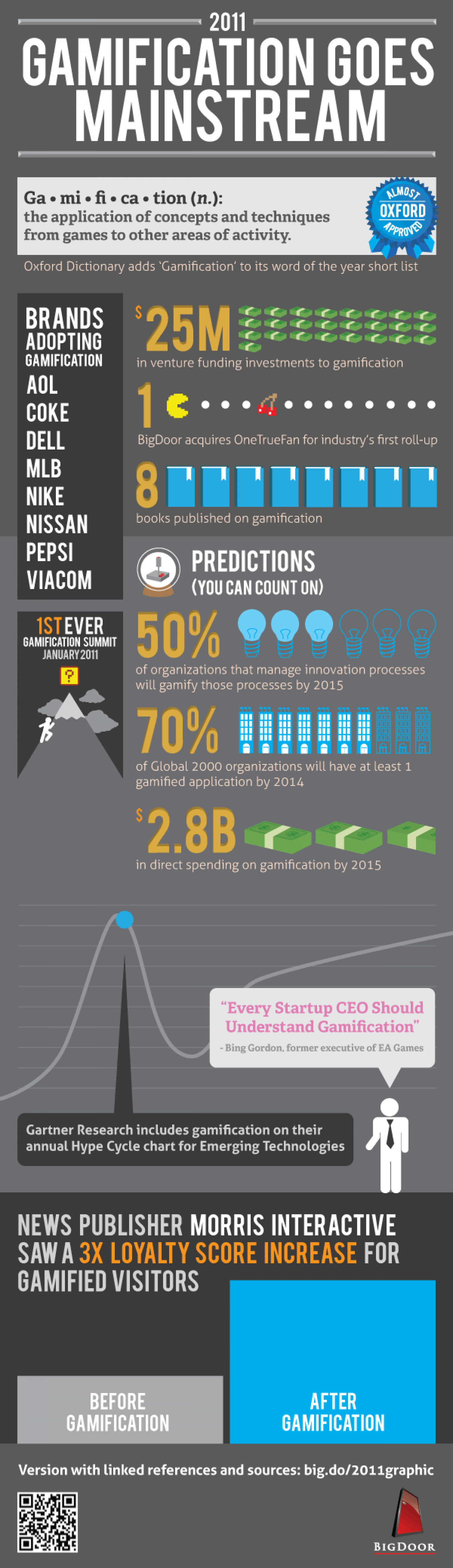 Gamification Goes Mainstream Infographic