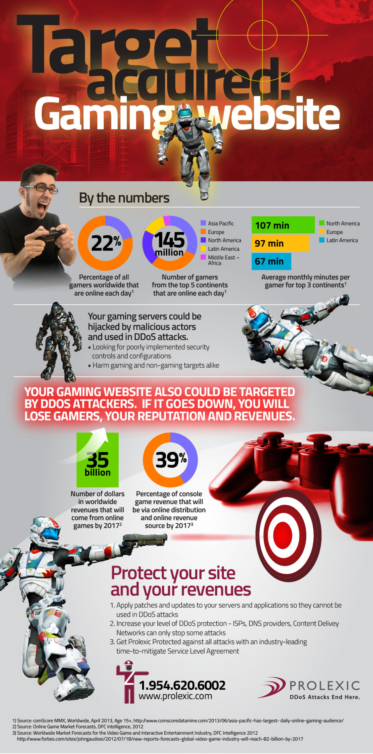 Gaming website - DDoS Attack Trends Infographic