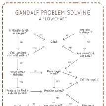 Gandalf Problem Solving Infographic