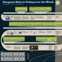 Gangnam Style is taking over the world Infographic