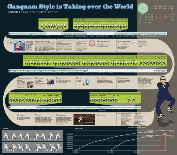 Gangnam Style is taking over the world