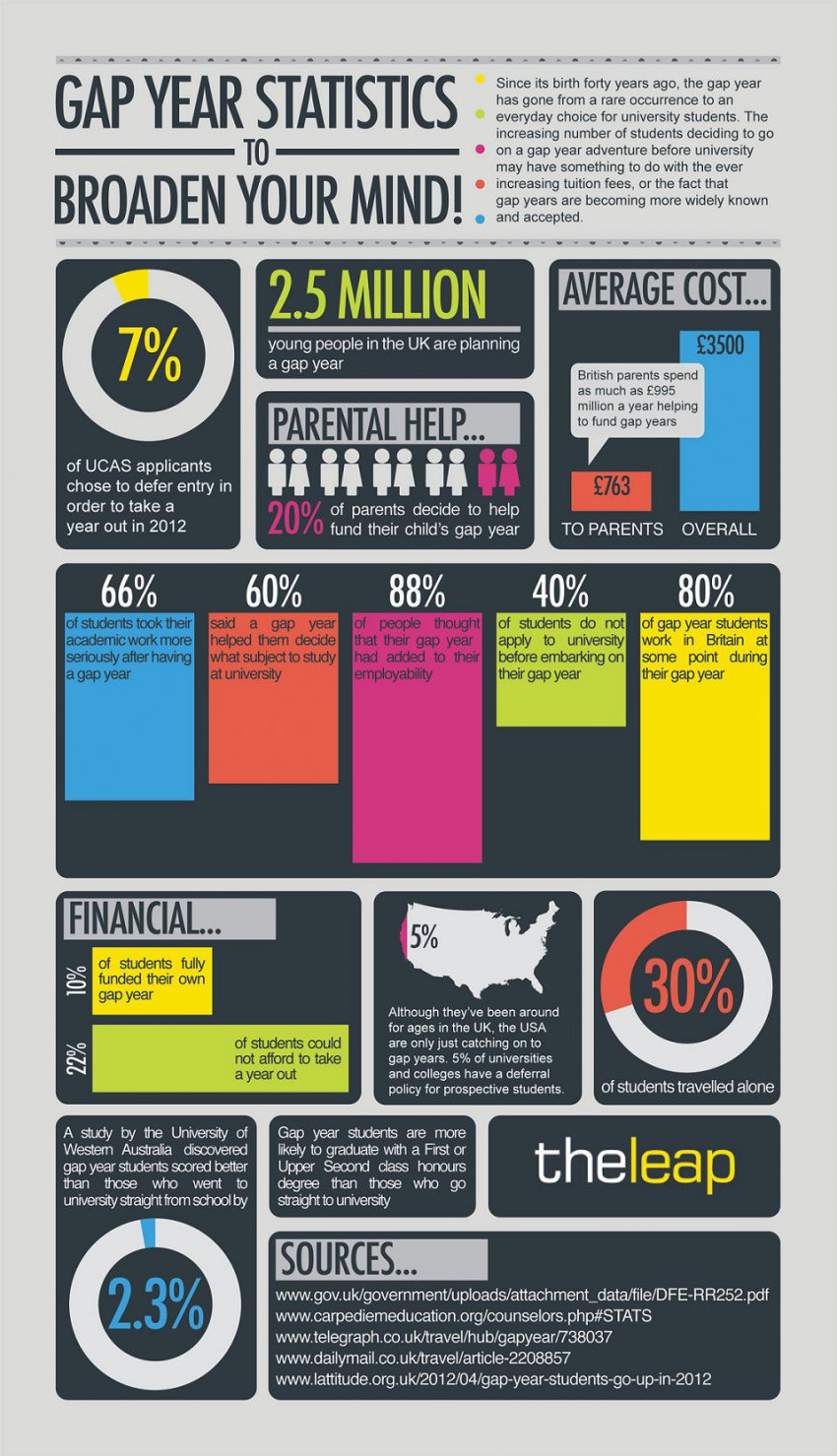 Gap Year Statistics to Broaden Your Mind!