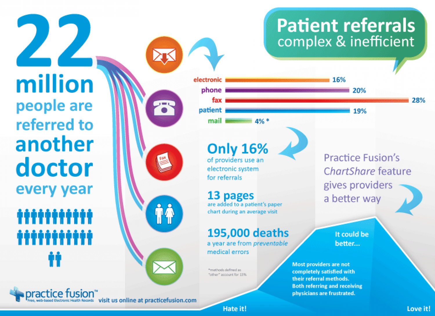 Gaps in Referral Process between US Medical Providers Infographic