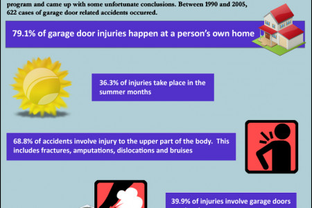 Garage Door Accidents Infographic