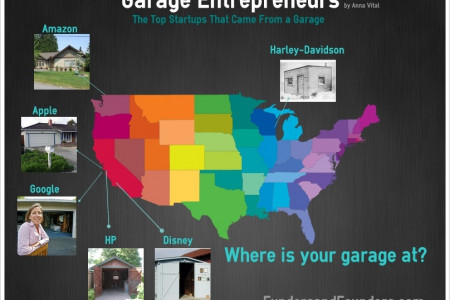 Garage Entrepreneurs Infographic