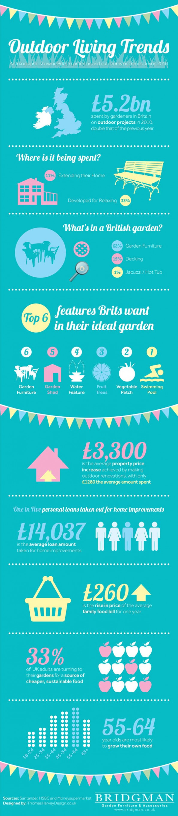 Garden &amp; Home Improvement Trends Infographic
