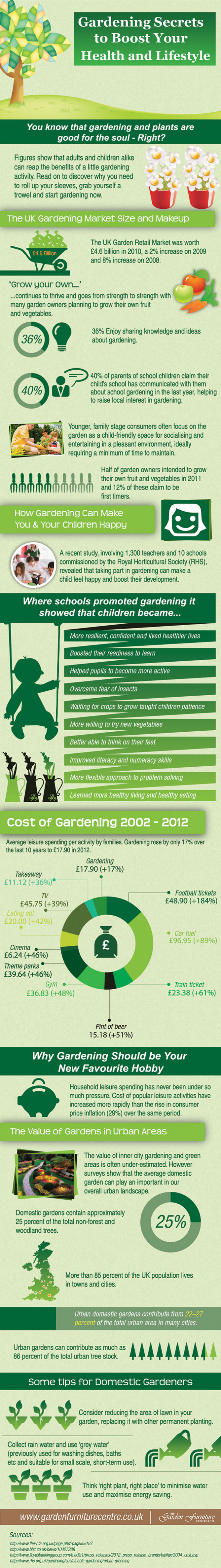 Gardening Secrets to Boost Your Health and Lifestyle Infographic