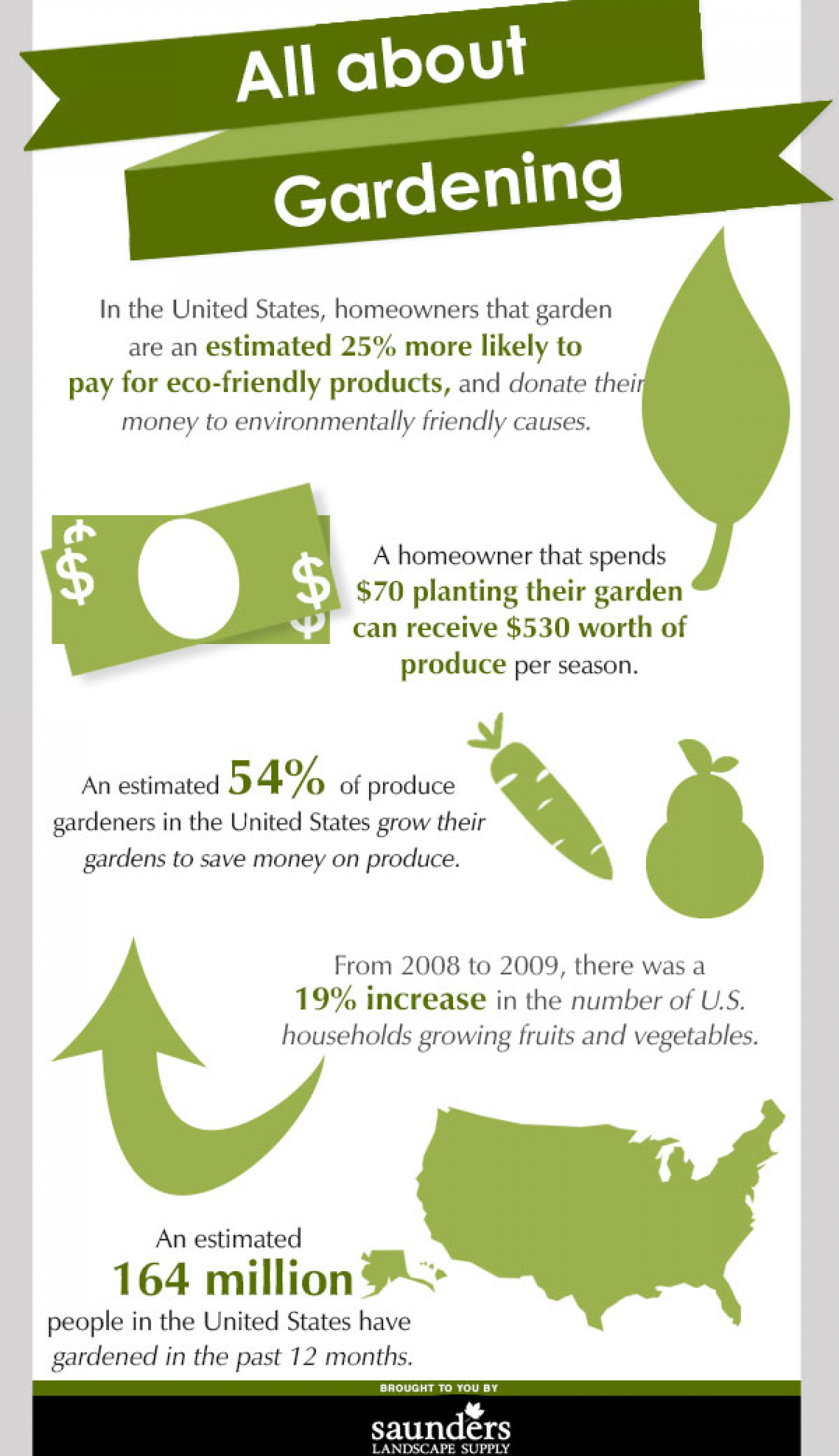 All About Gardening Infographic