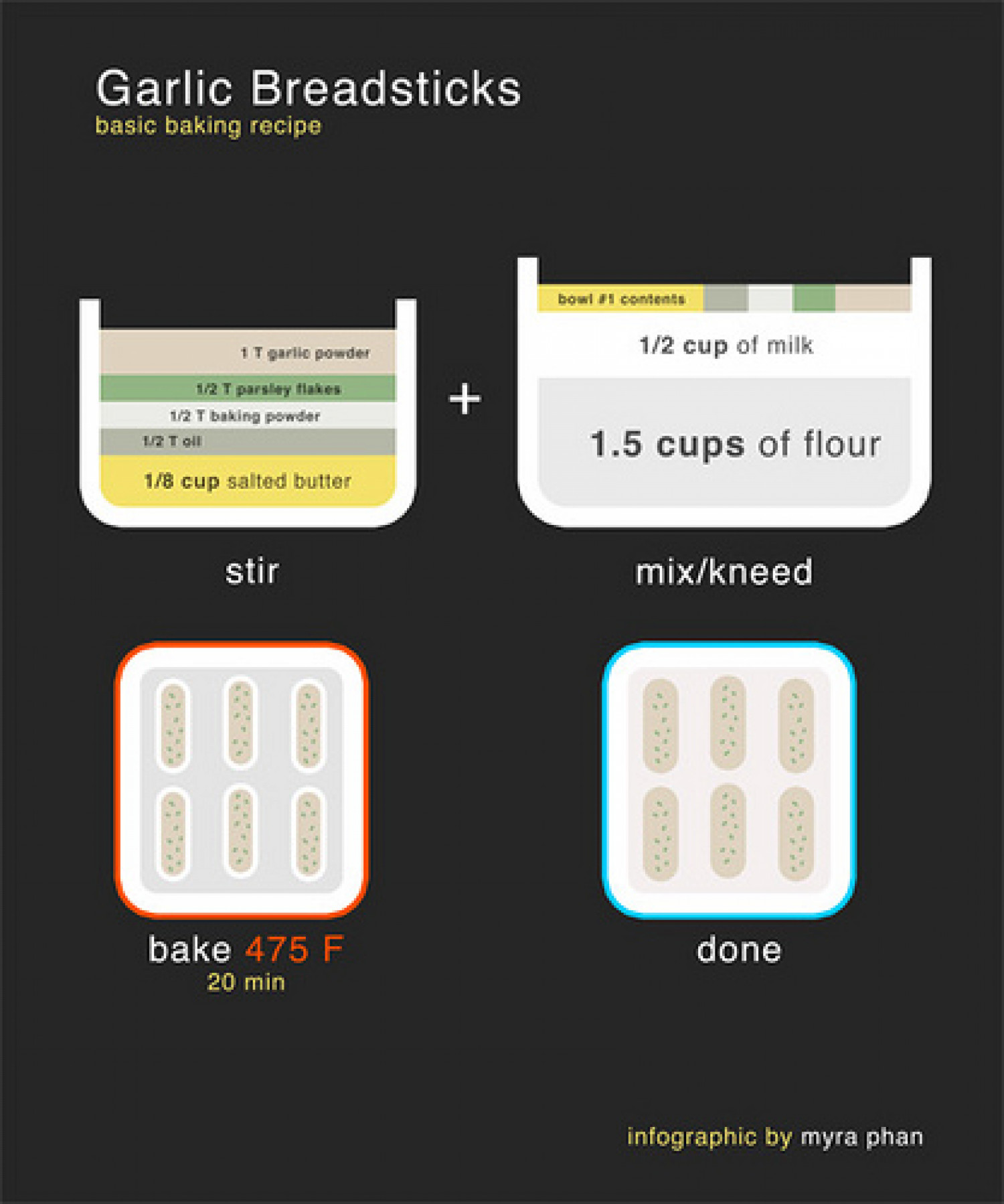 Garlic Breadsticks Infographic