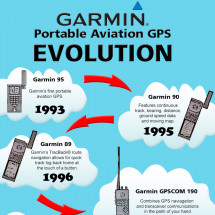 Garmin Portable Aviation GPS Evolution Infographic