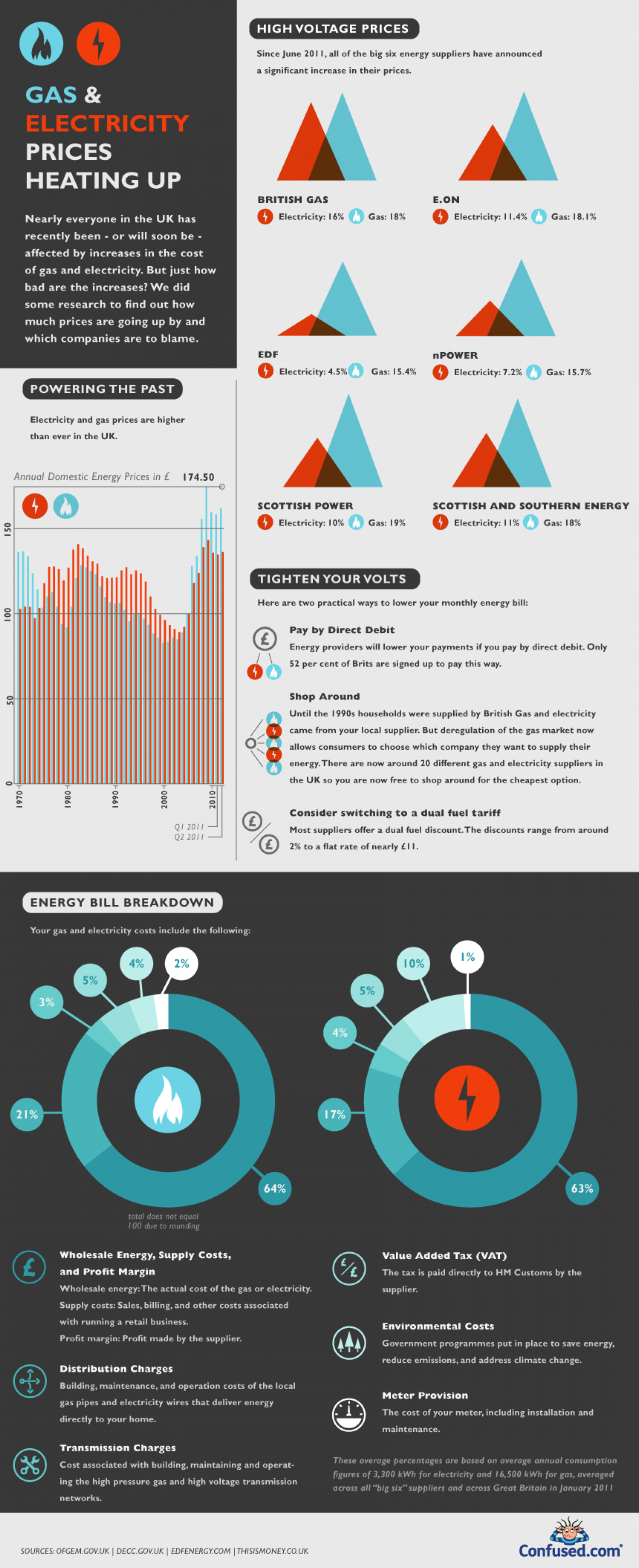 Gas & electricity prices heating up Infographic