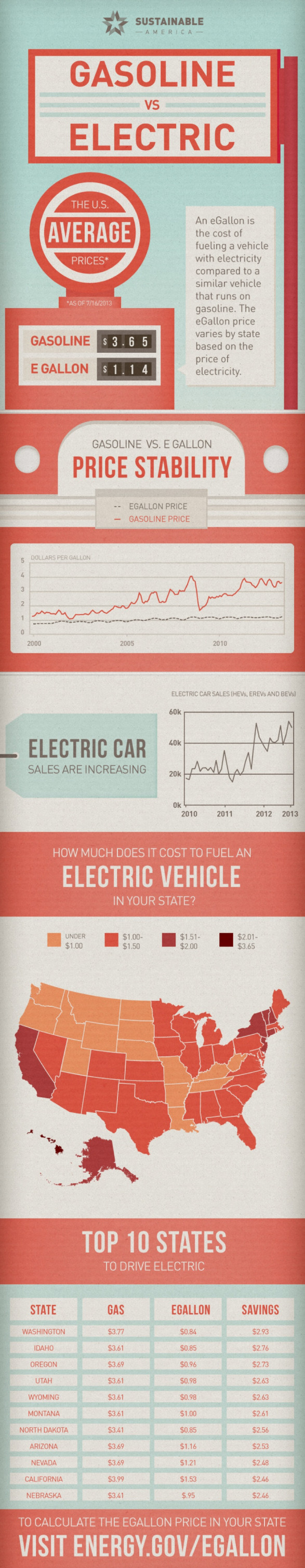 Gasoline vs Electric