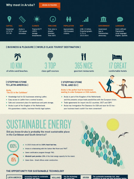 Gateway Aruba - business hub for entering Latin America Infographic